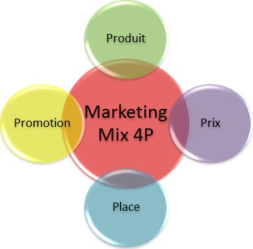 les 4p du marketing mix : produit prix place promotion