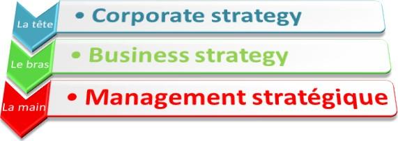 stratégie marketing en 3 axes : corporate stratégie, business stratégie et management stratégie