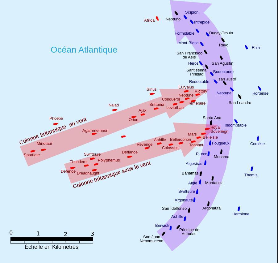 plan stratégie de la bataille navale de trafalgar