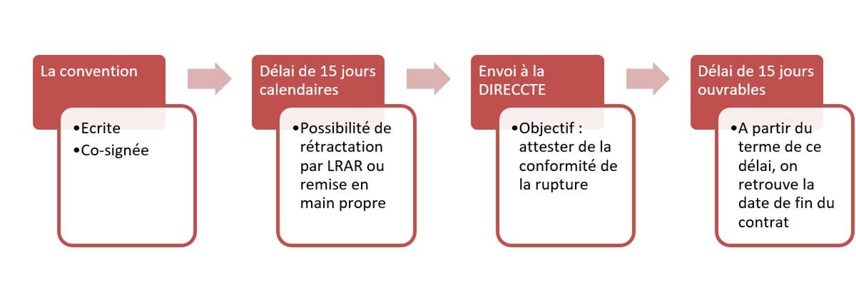 f5d183e0845 Respecter la procédure de rupture conventionnelle
