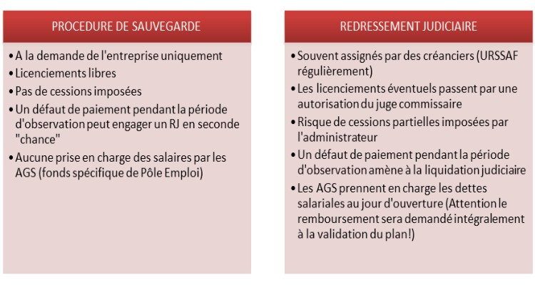 Comparatif Procedure De Sauvegarde Et Redressement Judiciaire