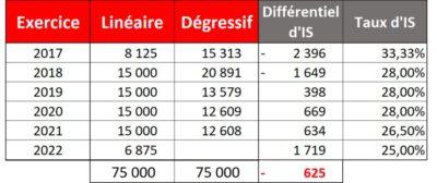 Amortissement Degressif Baisse D Is Economie D Impot Pour Vous