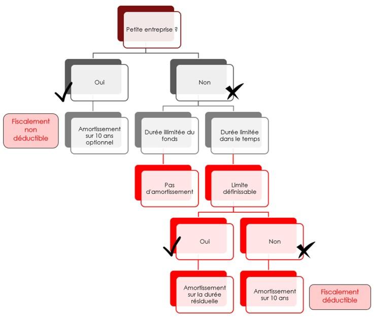 schéma décisionnel sur les amortissements du fonds commercial